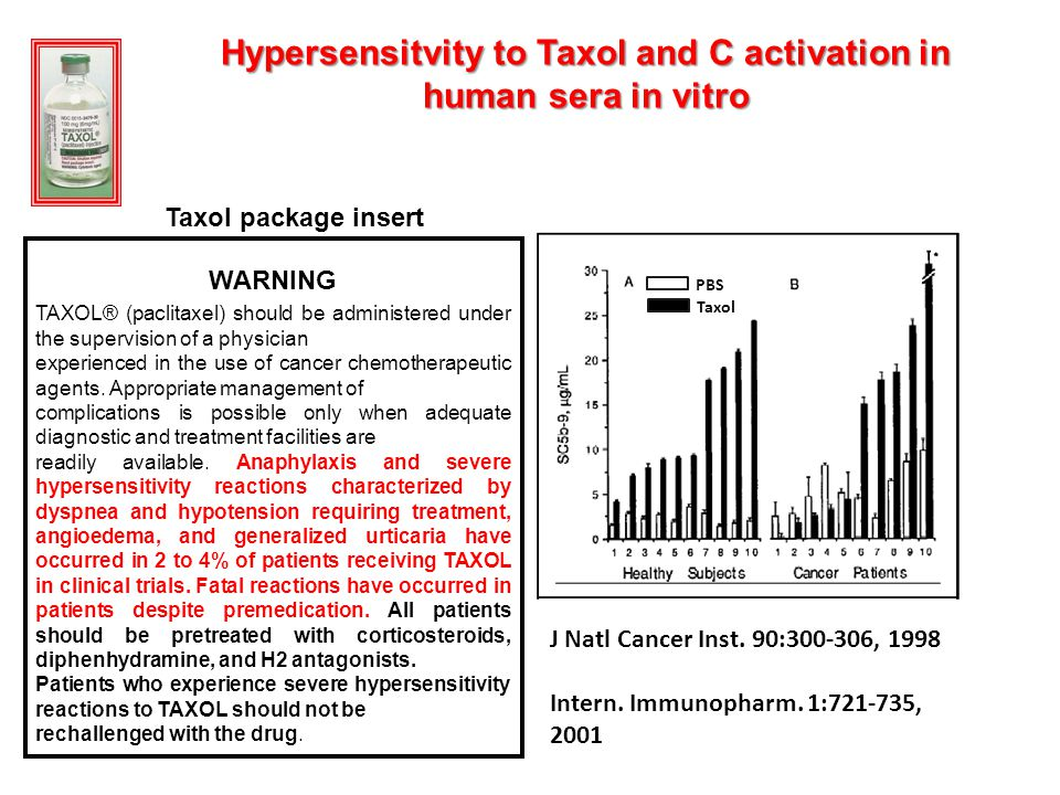 Hypersensitvity to Taxol and C activation in human sera in vitro