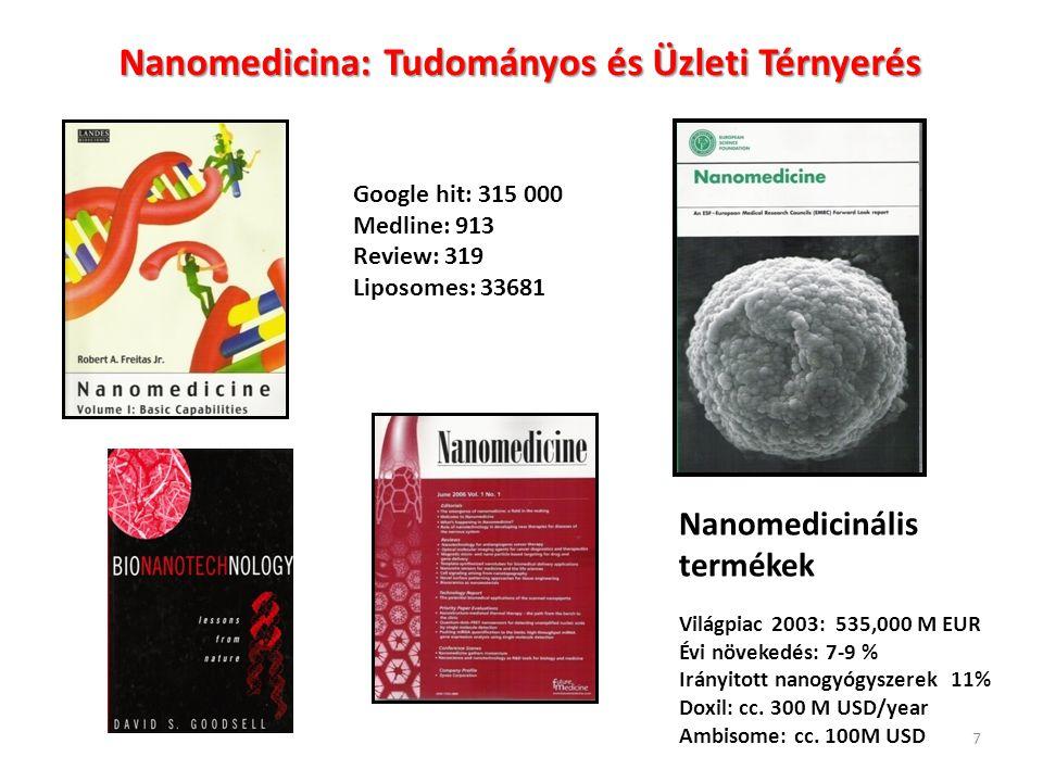 Nanomedicina: Tudományos és Üzleti Térnyerés
