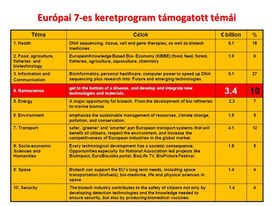 Európai 7-es keretprogram támogatott témái