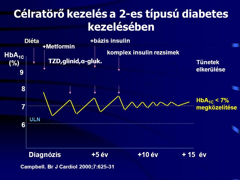 Célratörő kezelés a 2-es típusú diabetes kezelésében