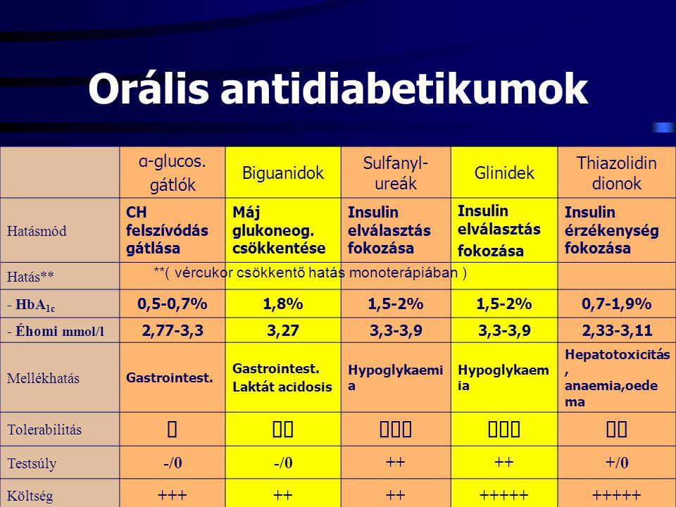 Orális antidiabetikumok