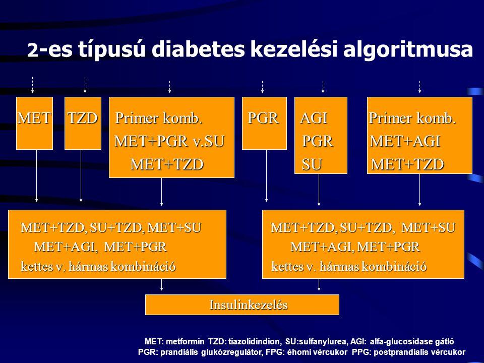 2-es típusú diabetes kezelési algoritmusa