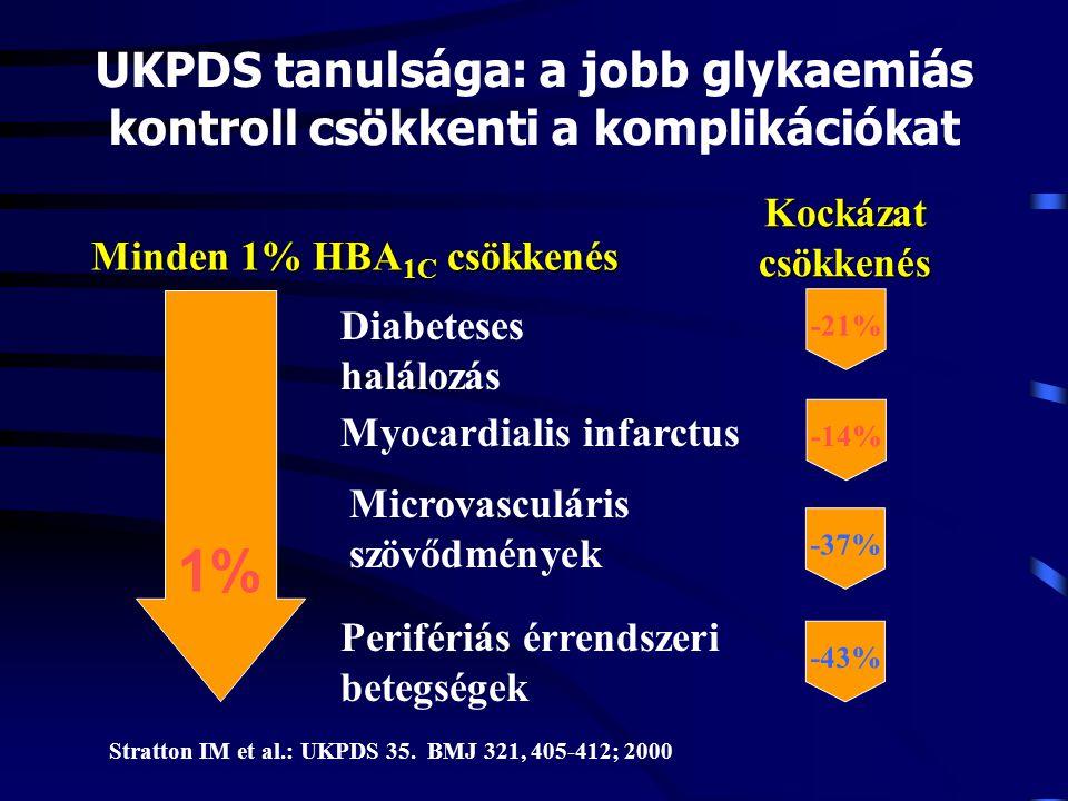 UKPDS tanulsága: a jobb glykaemiás kontroll csökkenti a komplikációkat