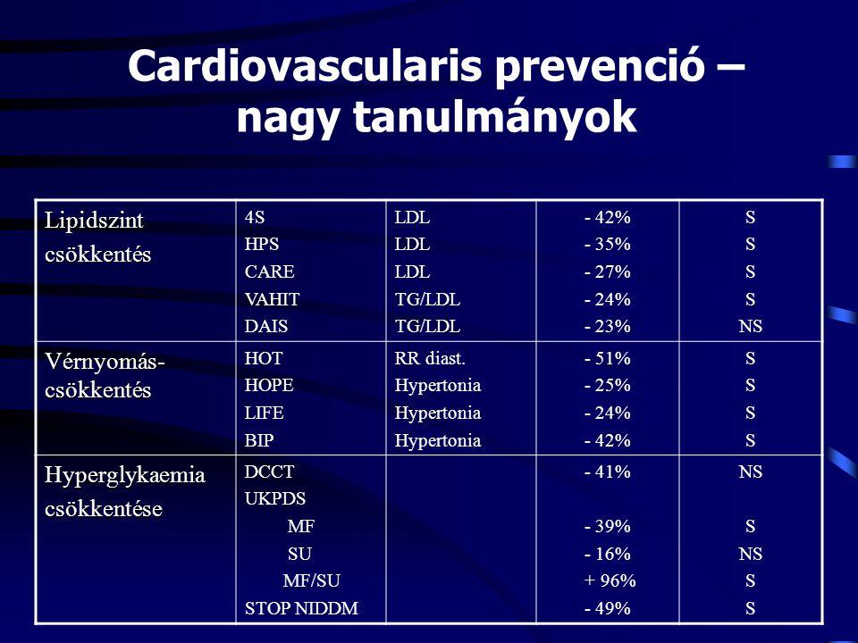 Cardiovascularis prevenció – nagy tanulmányok