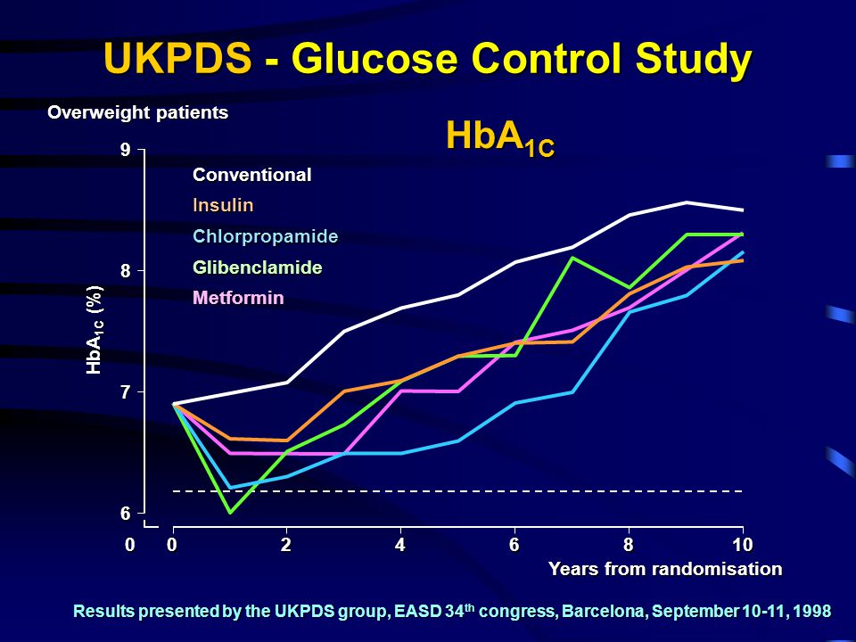 UKPDS - Glucose Control Study Years from randomisation