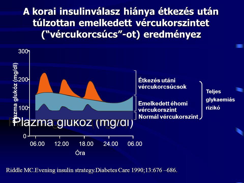A korai insulinválasz hiánya étkezés után túlzottan emelkedett vércukorszintet ( vércukorcsúcs -ot) eredményez