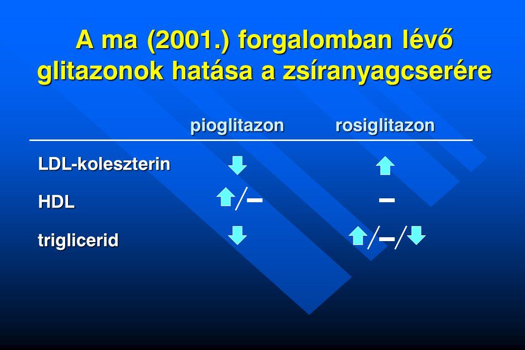 A ma (2001.) forgalomban lévõ glitazonok hatása a zsíranyagcserére