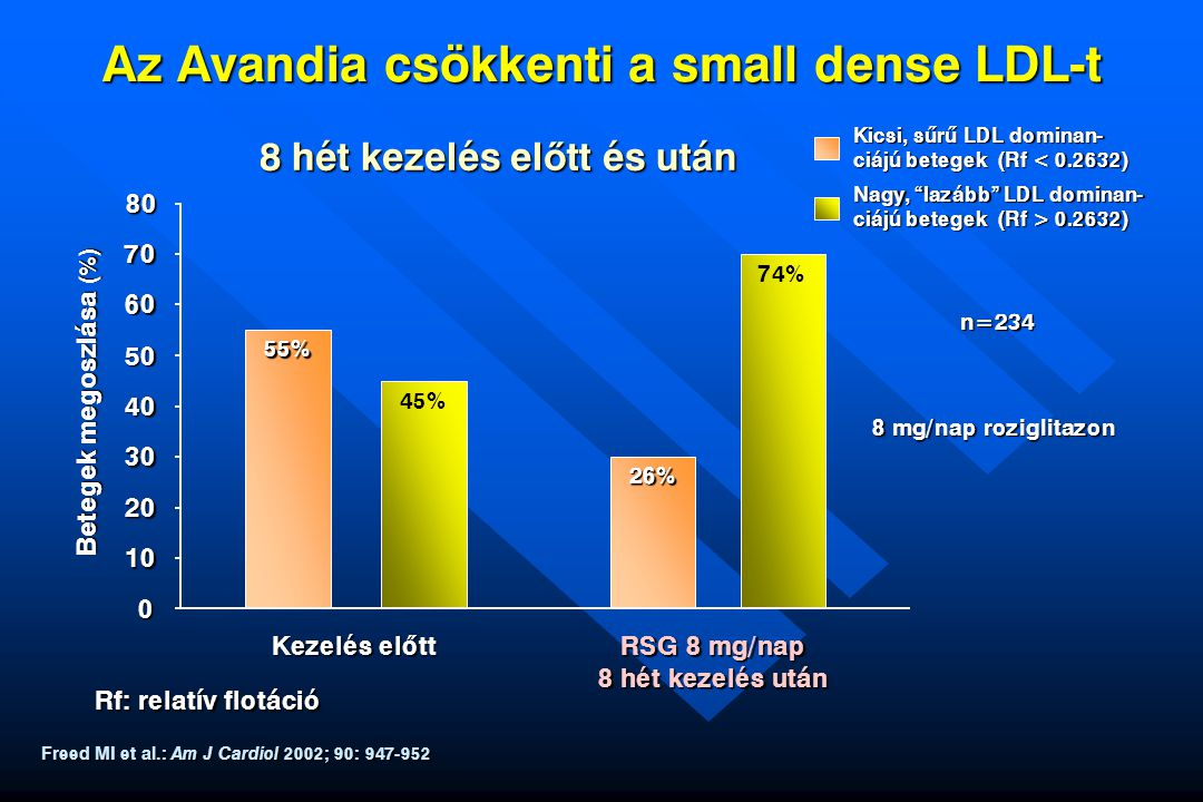 Az Avandia csökkenti a small dense LDL-t