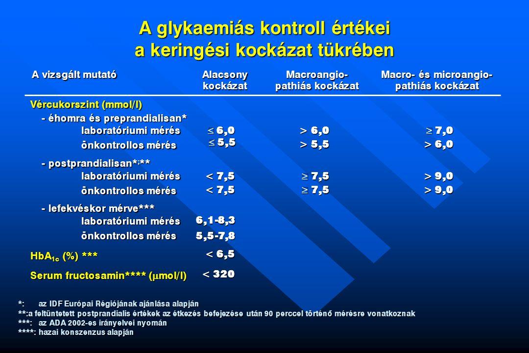 A glykaemiás kontroll értékei a keringési kockázat tükrében