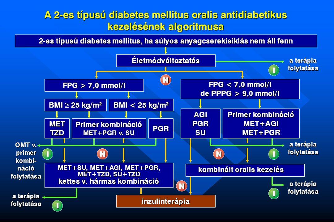 A 2-es típusú diabetes mellitus oralis antidiabetikus kezelésének algoritmusa
