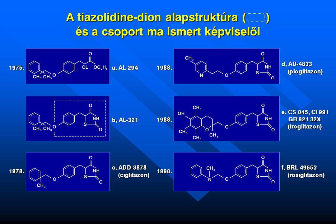 A tiazolidine-dion alapstruktúra ( ) és a csoport ma ismert képviselői