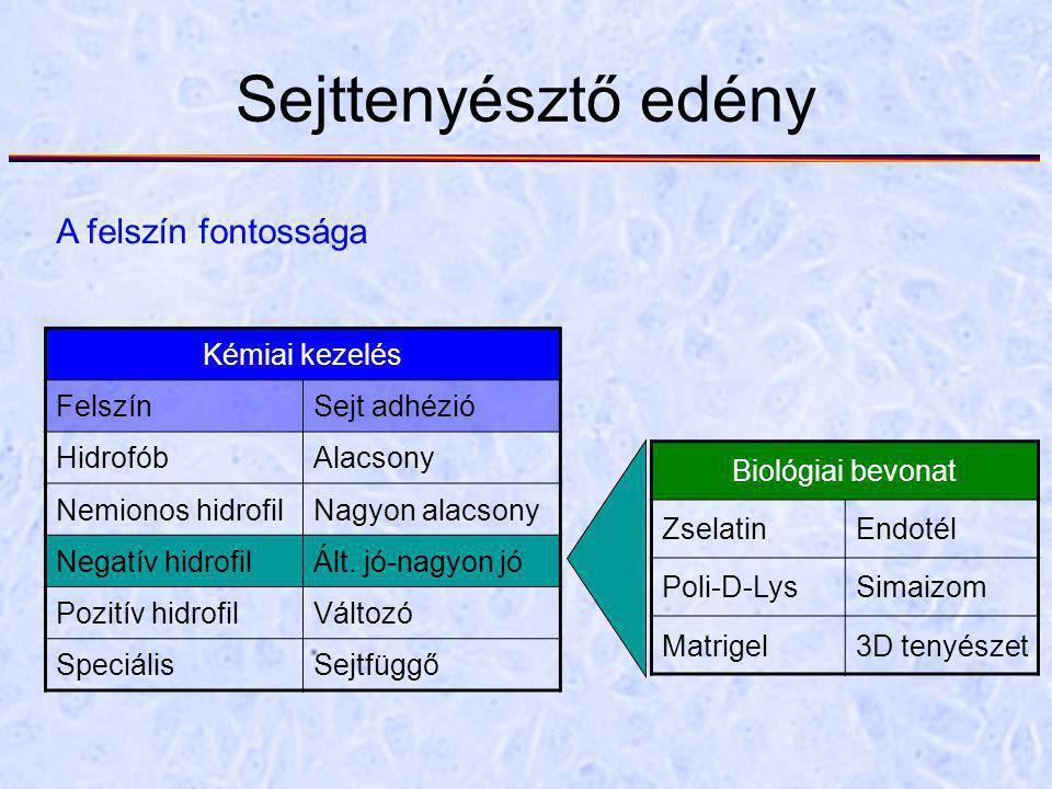 Sejttenyésztő edény A felszín fontossága Kémiai kezelés Felszín