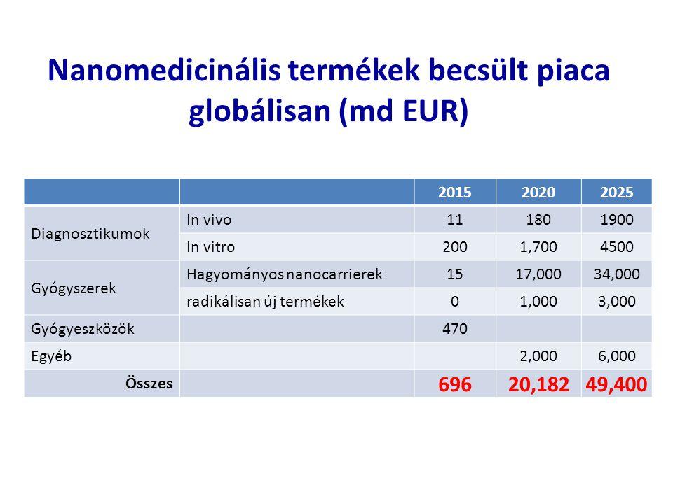 Nanomedicinális termékek becsült piaca globálisan (md EUR)