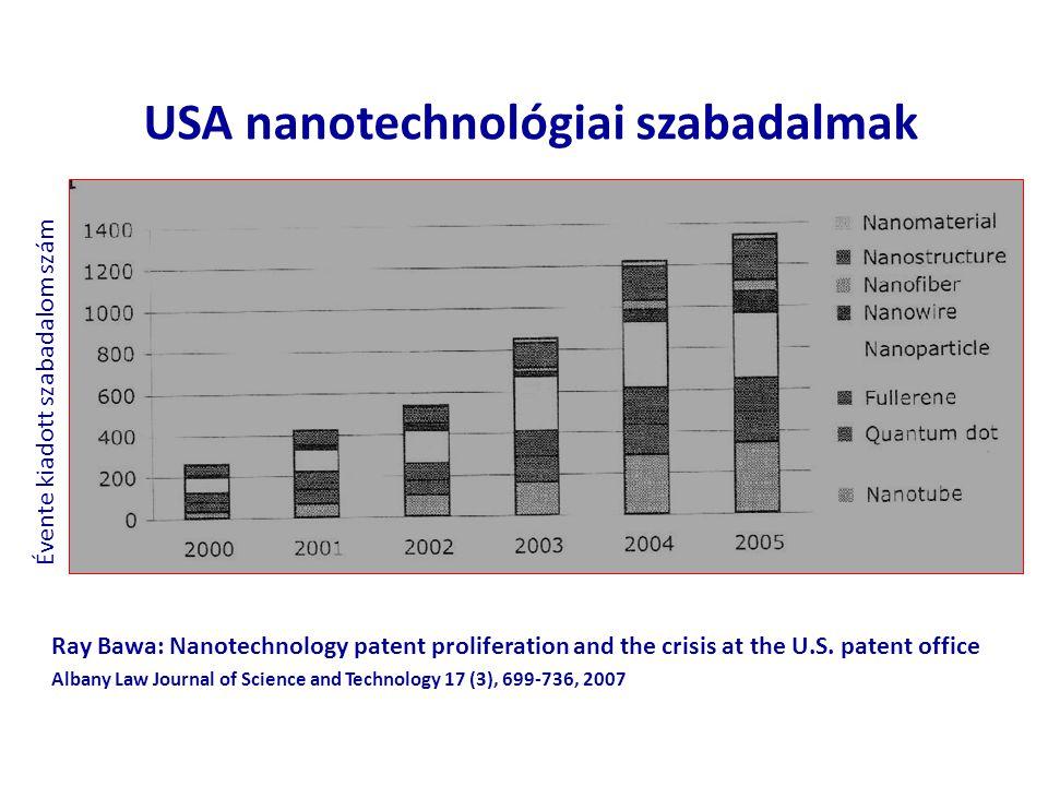 USA nanotechnológiai szabadalmak