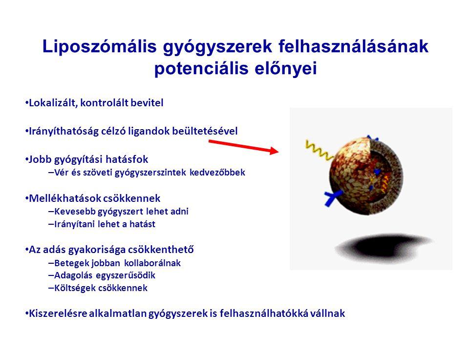Liposzómális gyógyszerek felhasználásának potenciális előnyei