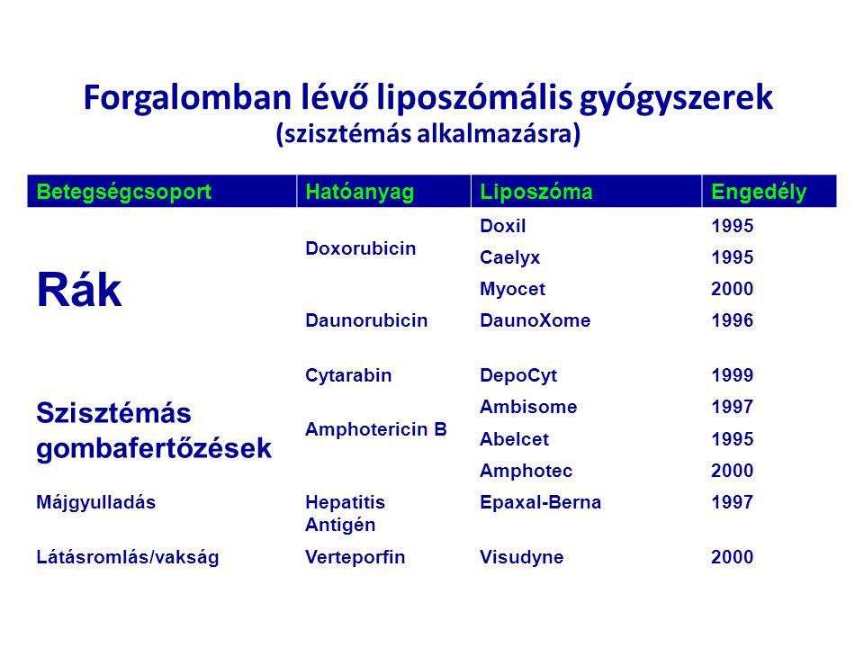 Forgalomban lévő liposzómális gyógyszerek (szisztémás alkalmazásra)