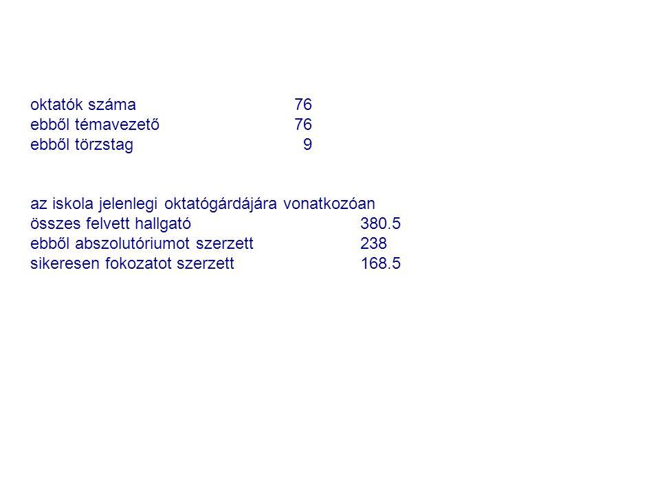 oktatók száma 76 ebből témavezető 76. ebből törzstag 9. az iskola jelenlegi oktatógárdájára vonatkozóan.