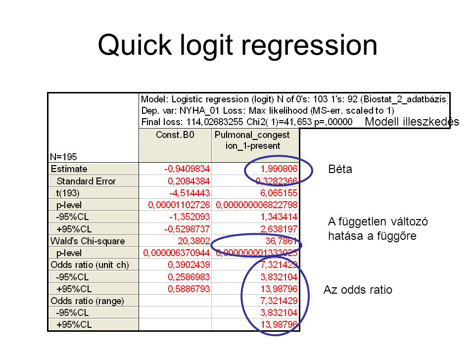 Quick logit regression