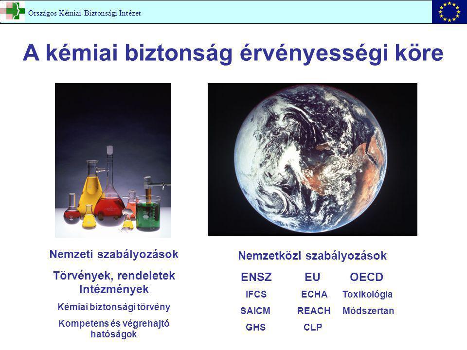 A kémiai biztonság érvényességi köre