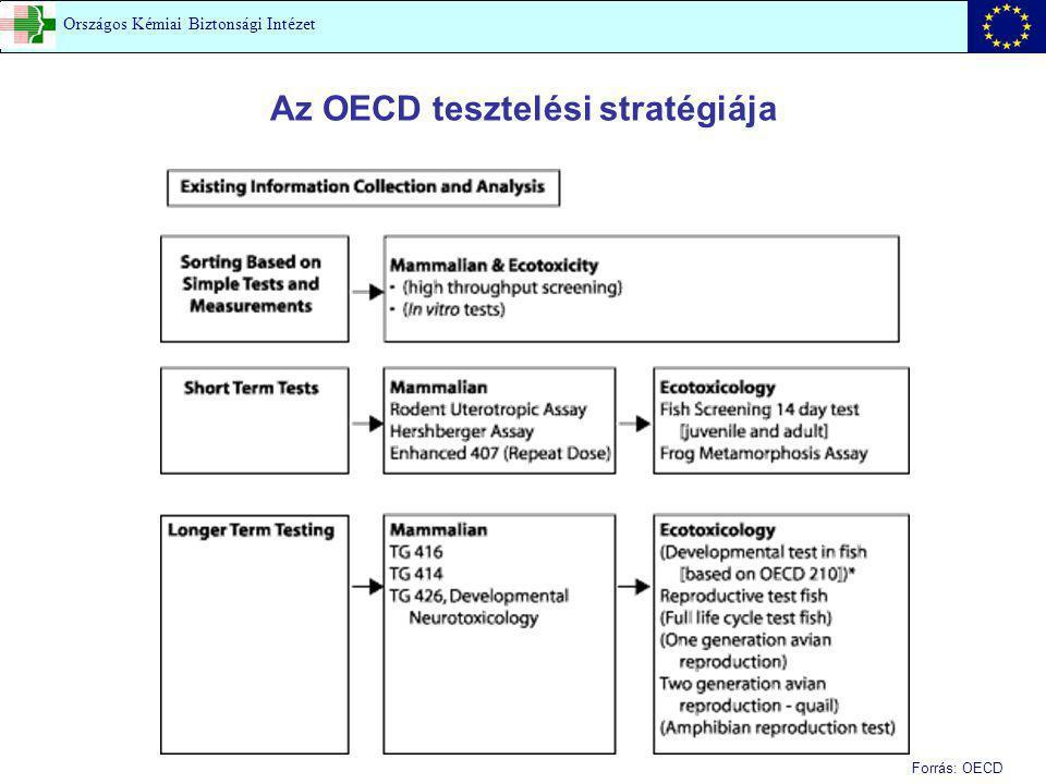 Az OECD tesztelési stratégiája