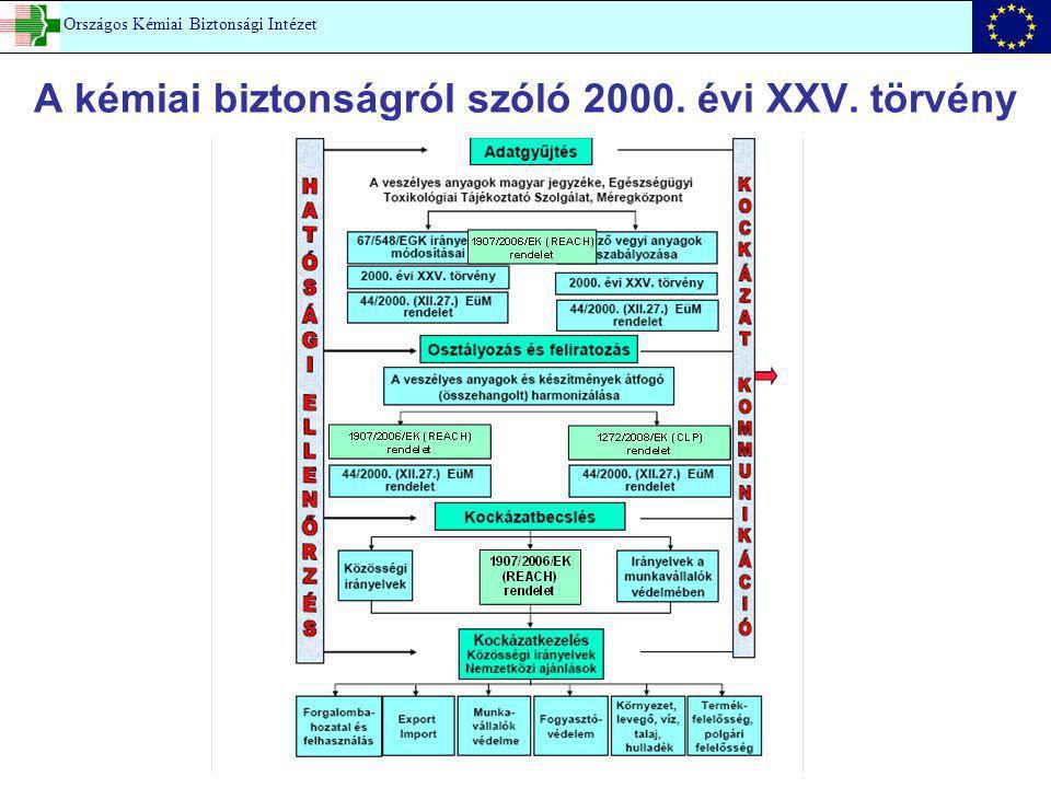 A kémiai biztonságról szóló 2000. évi XXV. törvény