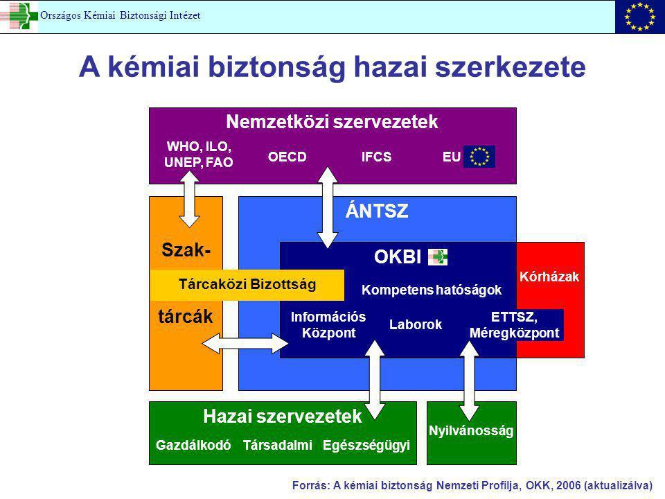 A kémiai biztonság hazai szerkezete Nemzetközi szervezetek