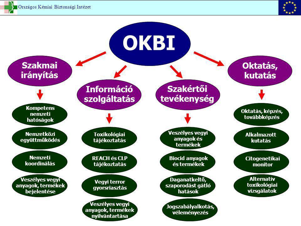 OKBI Szakmai irányítás Oktatás, kutatás Információ szolgáltatás