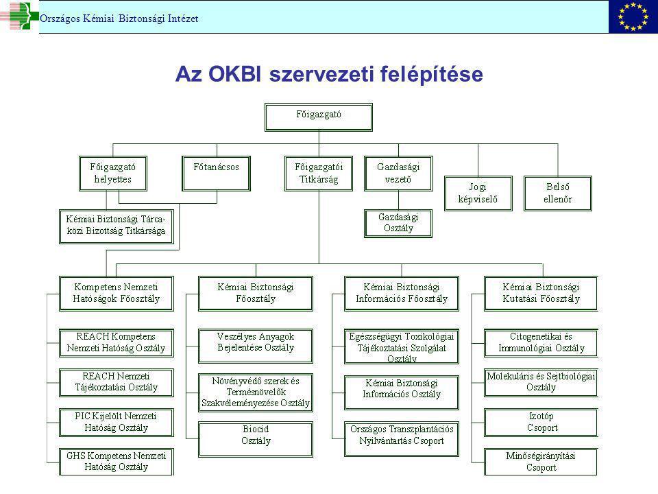 Az OKBI szervezeti felépítése