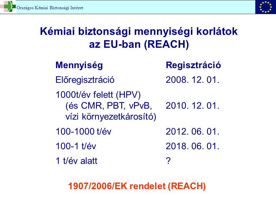 Kémiai biztonsági mennyiségi korlátok az EU-ban (REACH)