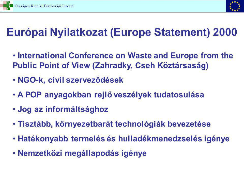 Európai Nyilatkozat (Europe Statement) 2000