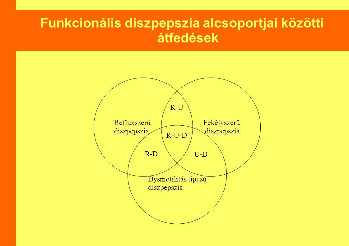 Funkcionális diszpepszia alcsoportjai közötti átfedések