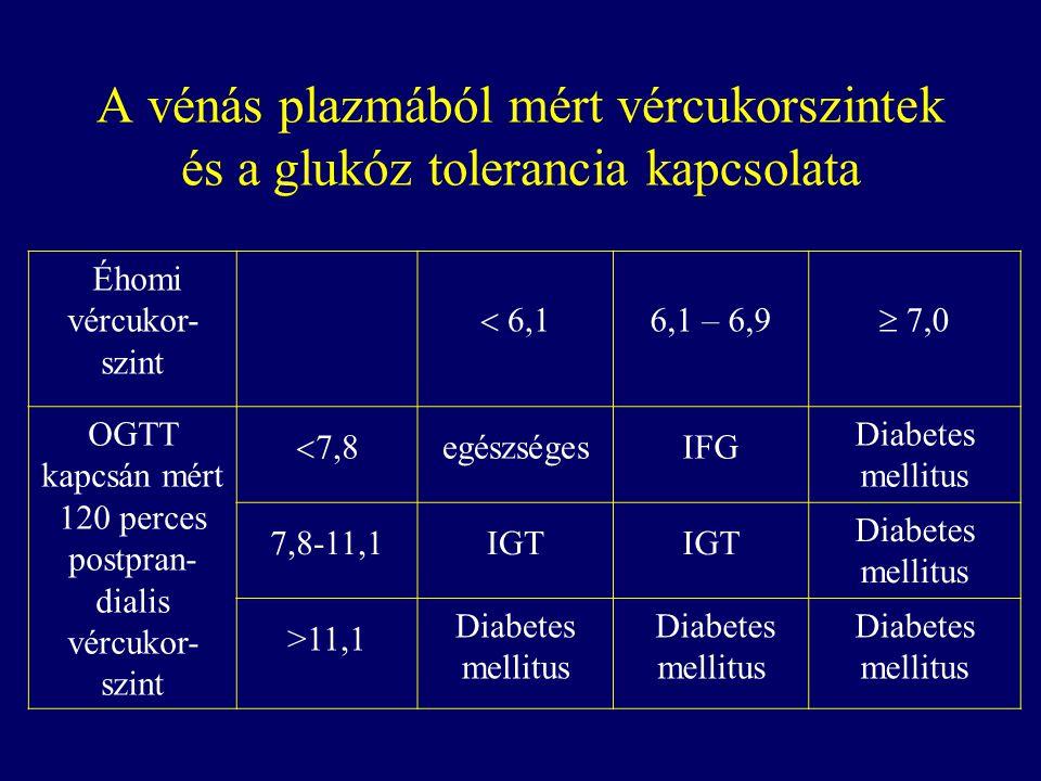 OGTT kapcsán mért 120 perces postpran-dialis vércukor-szint