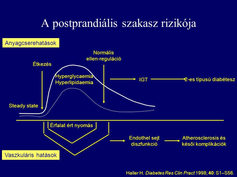 A postprandiális szakasz rizikója
