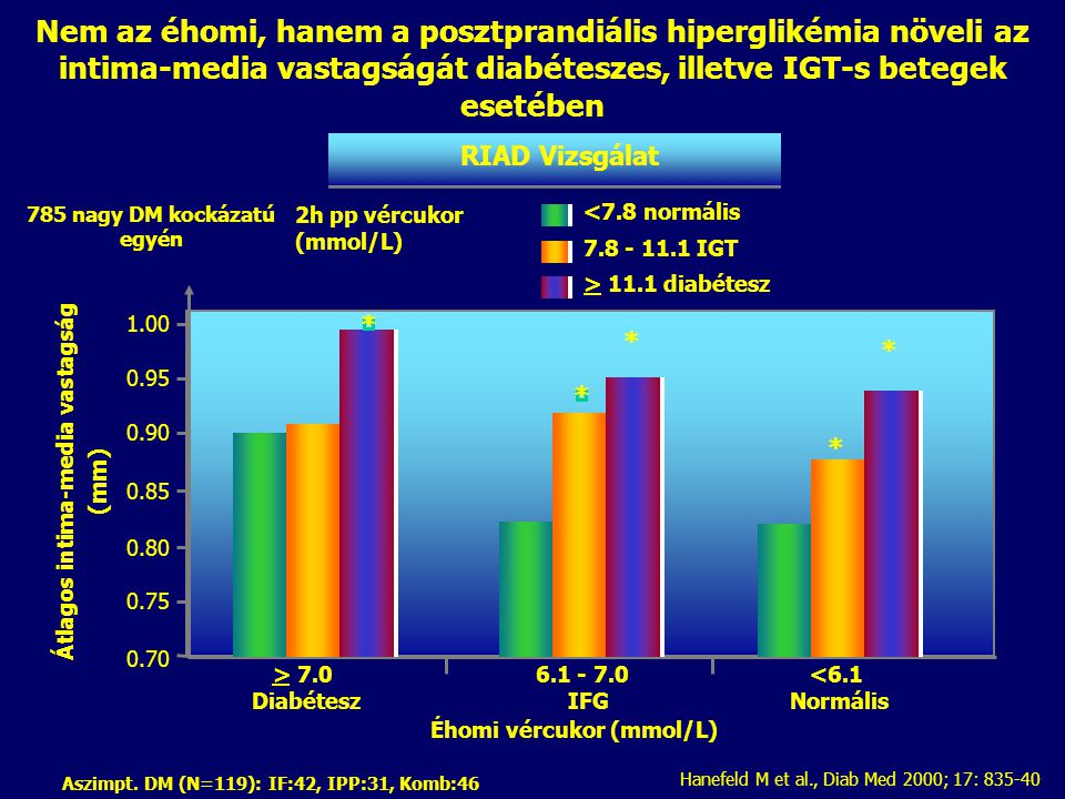 Nem az éhomi, hanem a posztprandiális hiperglikémia növeli az