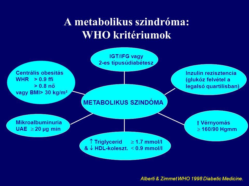 A metabolikus szindróma: WHO kritériumok