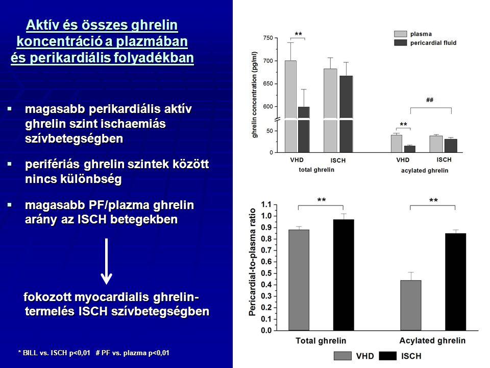 Aktív és összes ghrelin koncentráció a plazmában és perikardiális folyadékban