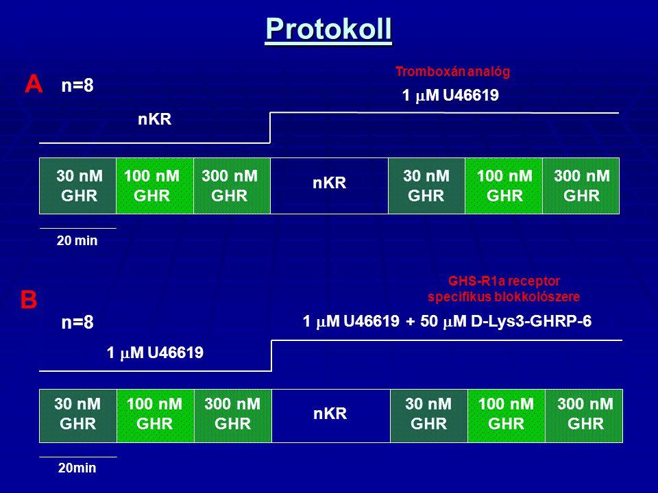 GHS-R1a receptor specifikus blokkolószere
