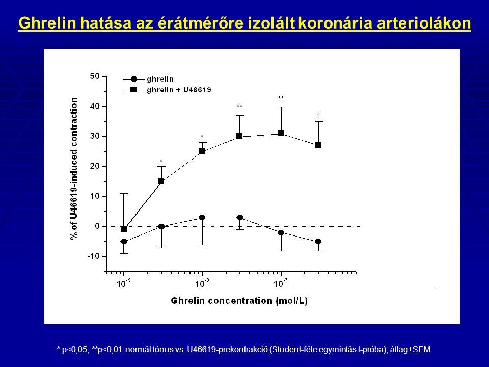 Ghrelin hatása az érátmérőre izolált koronária arteriolákon