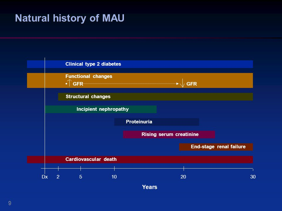 Natural history of MAU Years 9 Clinical type 2 diabetes