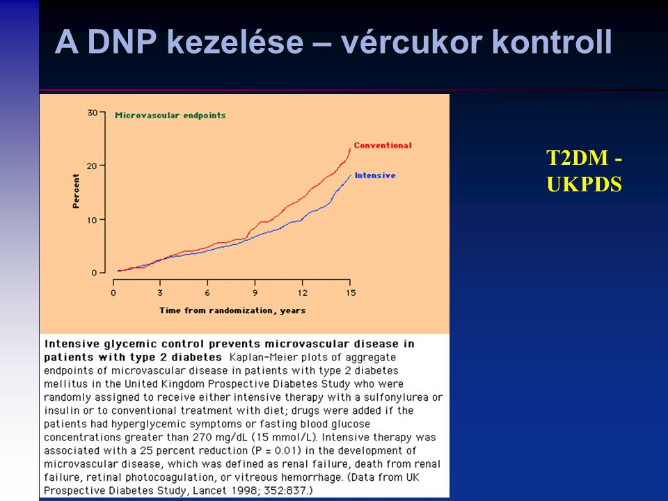 A DNP kezelése – vércukor kontroll