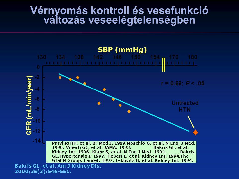 Vérnyomás kontroll és vesefunkció változás veseelégtelenségben
