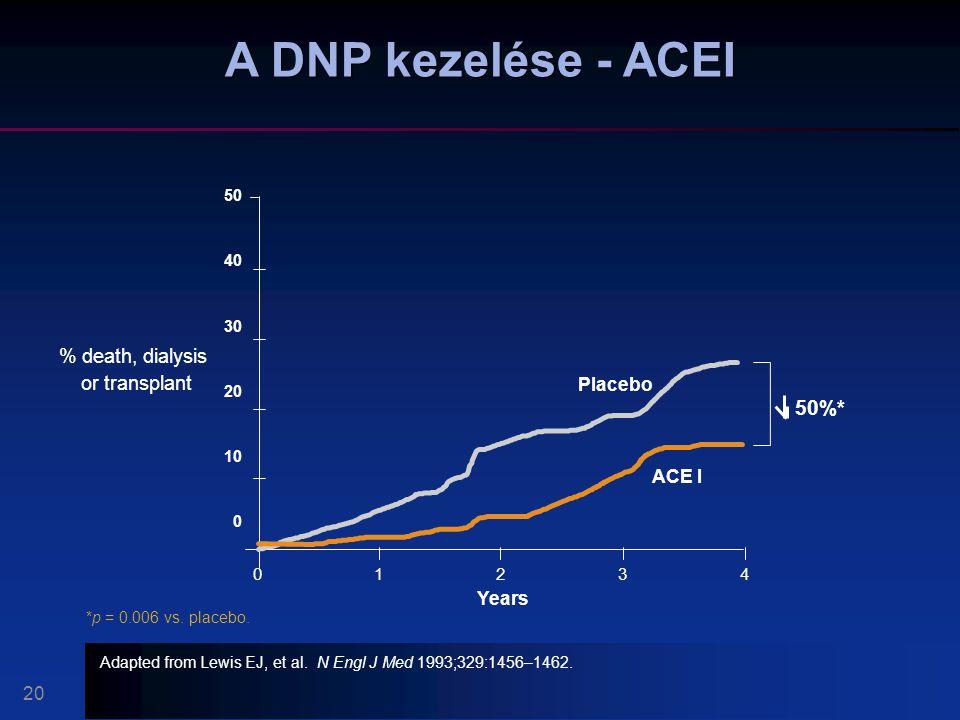 A DNP kezelése - ACEI 50%* % death, dialysis or transplant Placebo