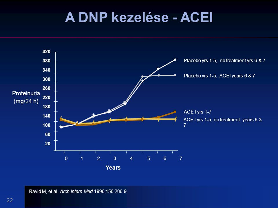 A DNP kezelése - ACEI Proteinuria (mg/24 h) Years 22 0 1 2 3 4 5 6 7