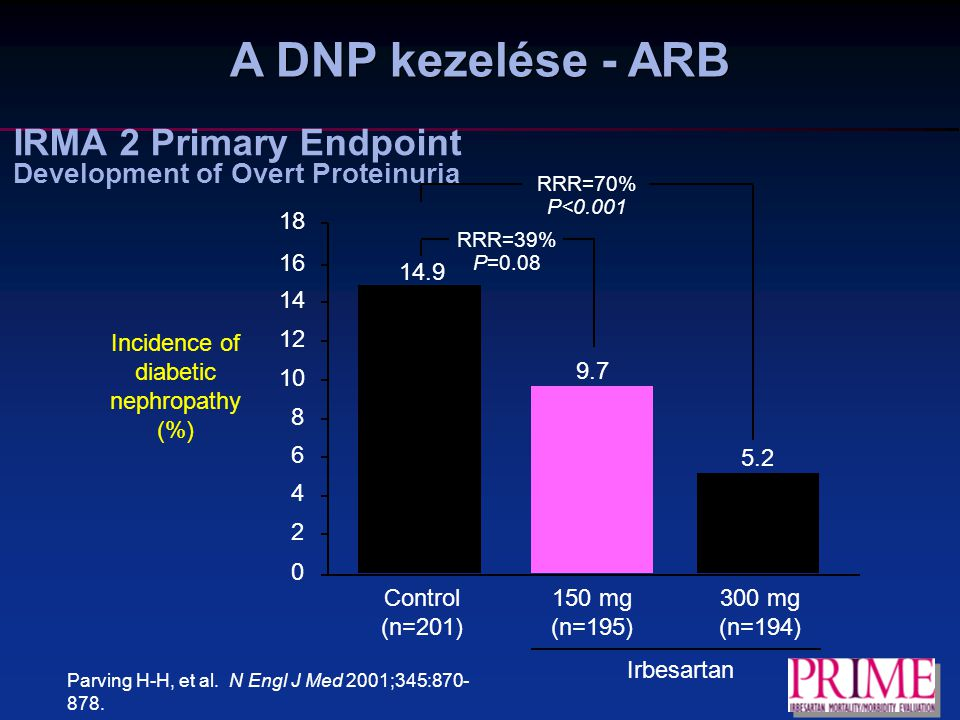 IRMA 2 Primary Endpoint Development of Overt Proteinuria