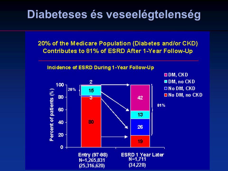 Diabeteses és veseelégtelenség