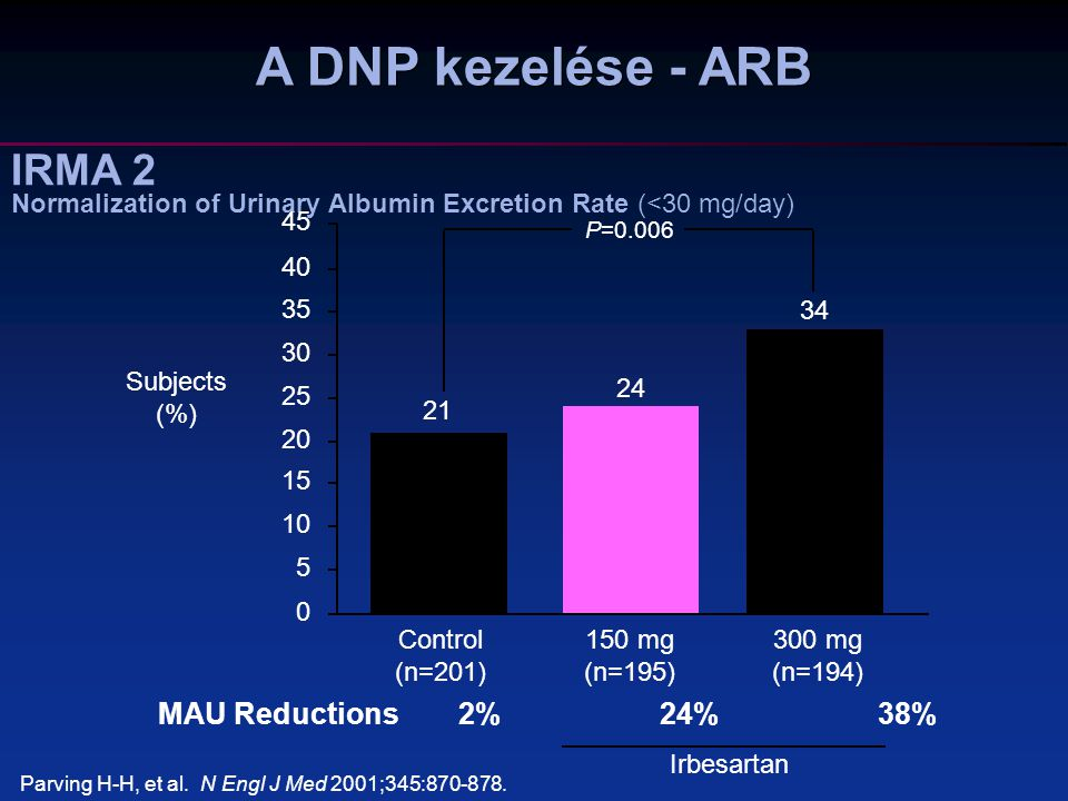 IRMA 2 Normalization of Urinary Albumin Excretion Rate (<30 mg/day)