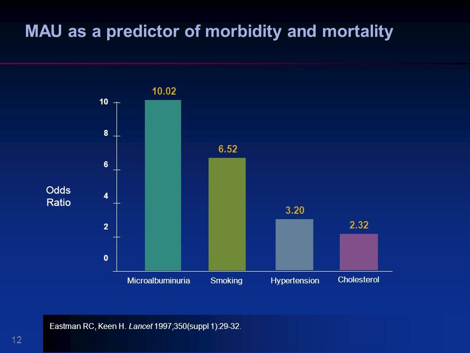 MAU as a predictor of morbidity and mortality
