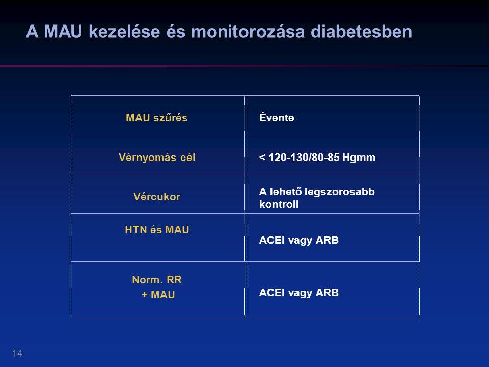 A MAU kezelése és monitorozása diabetesben