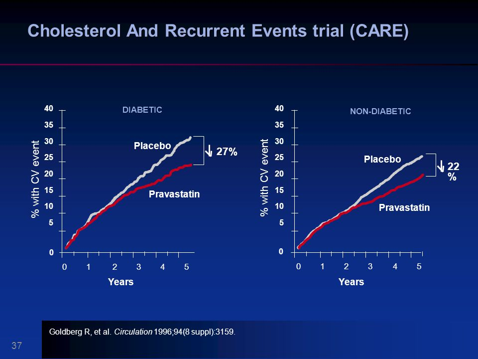 Cholesterol And Recurrent Events trial (CARE)