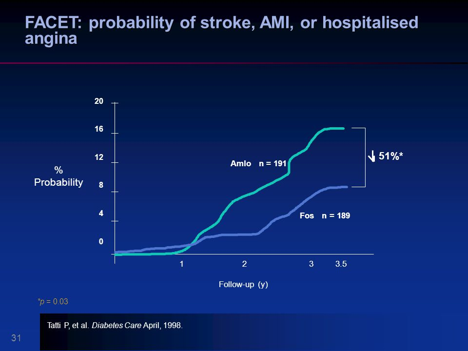 FACET: probability of stroke, AMI, or hospitalised angina